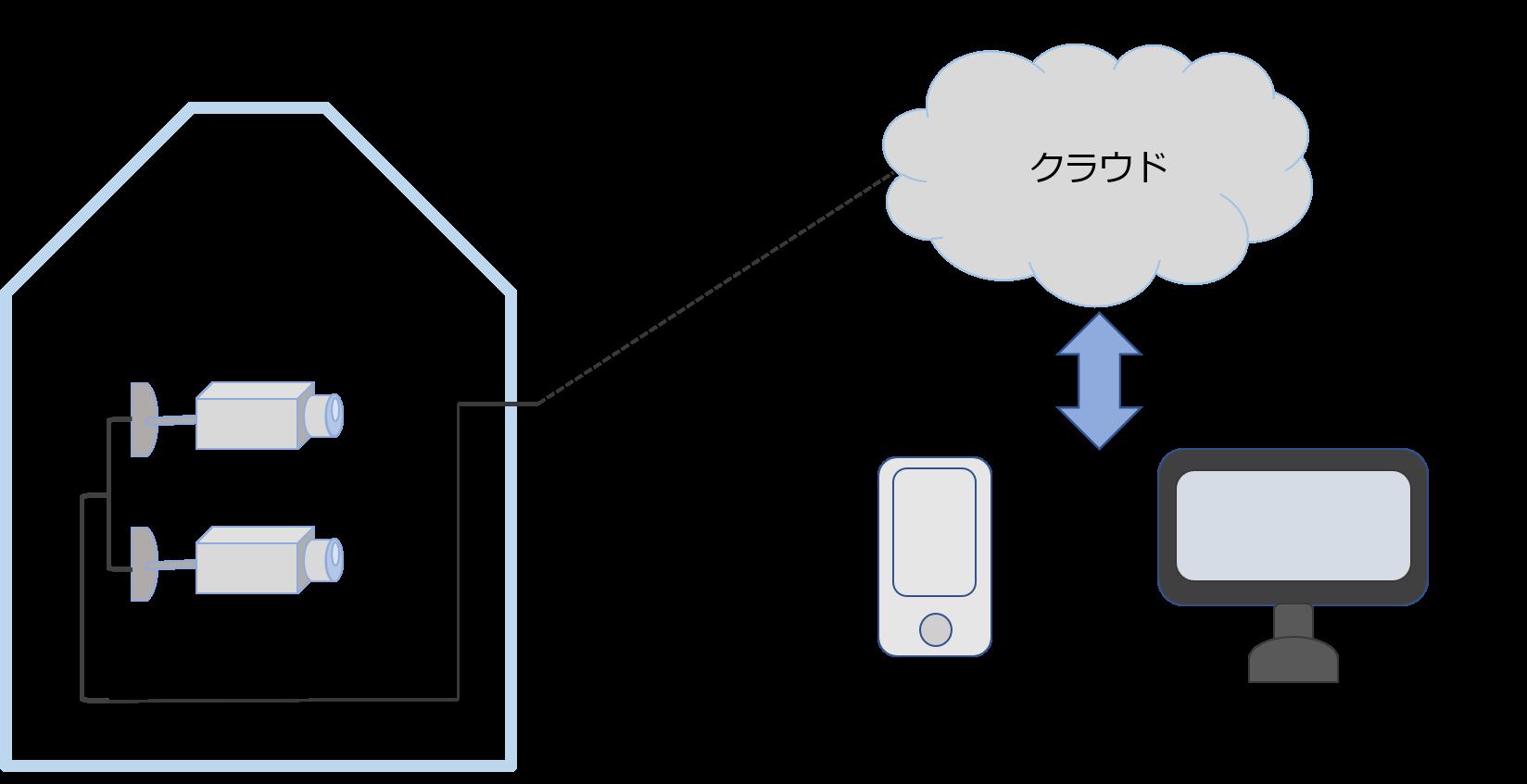 クラウドカメライメージ図