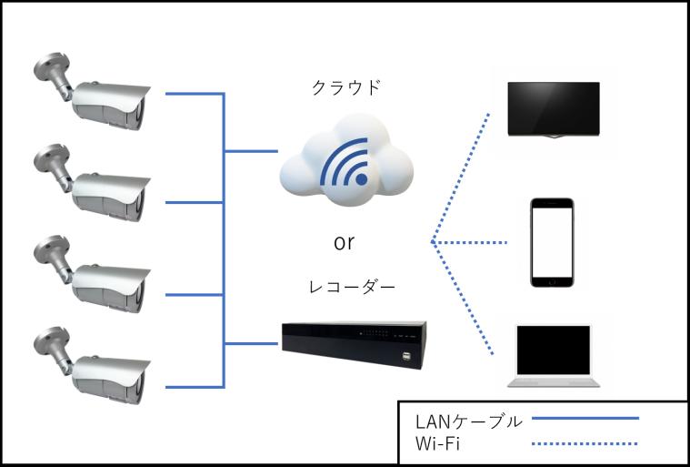 ネットワークカメラの配線図のイメージ