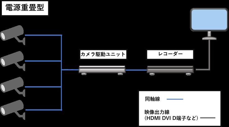 電源重畳型の配線例図