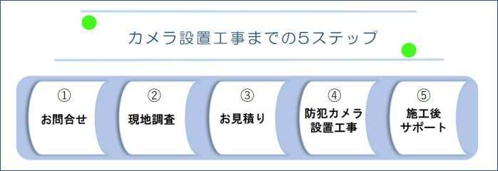 工事までの5ステップ